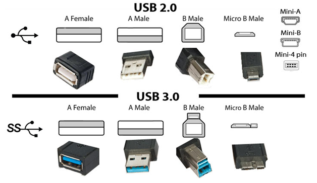 Differences and benefits of usb 2 0 vs usb 3 0 acnodes - Is usb 3 0 compatible with a usb 2 0 port ...