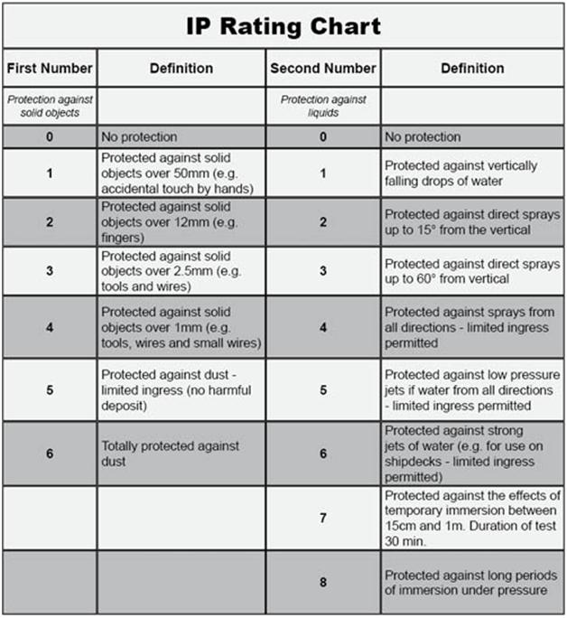 IP_Rating_Chart